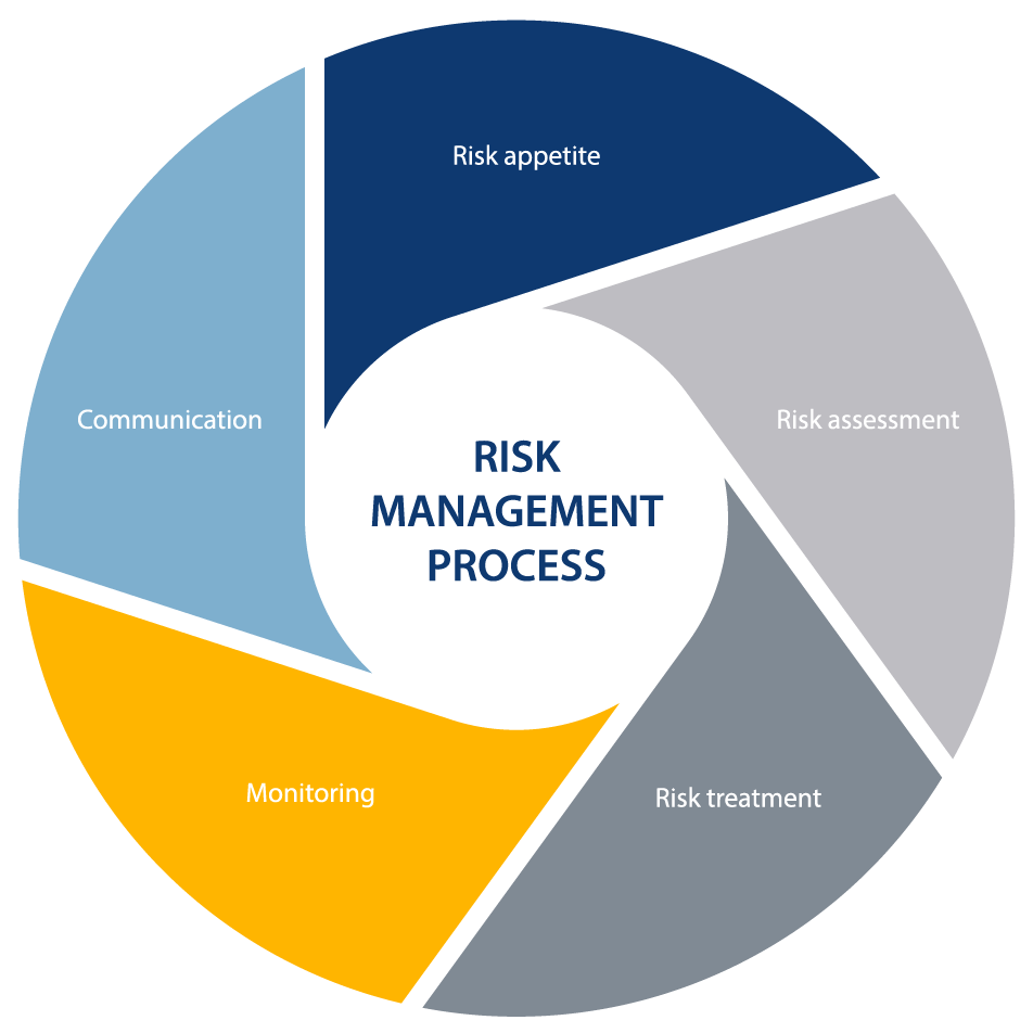 communication of priority risks to the board is made via a designated dashboard predetermined parameters are measured against the risk appetite to give a